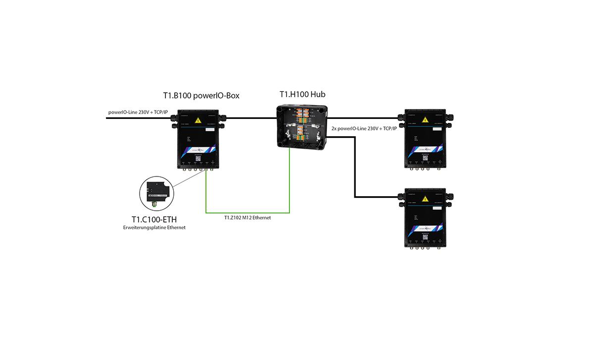 powerIO T1.H100 powerIO Hub Übersicht